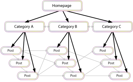 Internal Link SEO Strategy